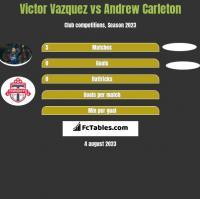 Victor Vazquez vs Andrew Carleton h2h player stats