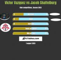 Victor Vazquez vs Jacob Shaffelburg h2h player stats
