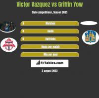 Victor Vazquez vs Griffin Yow h2h player stats