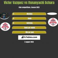 Victor Vazquez vs Ifunanyachi Achara h2h player stats