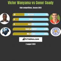 Victor Wanyama vs Conor Coady h2h player stats
