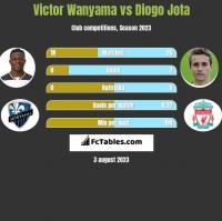 Victor Wanyama vs Diogo Jota h2h player stats