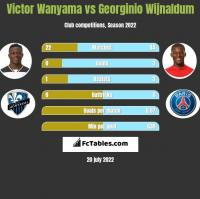Victor Wanyama vs Georginio Wijnaldum h2h player stats