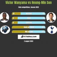 Victor Wanyama vs Heung-Min Son h2h player stats