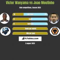 Victor Wanyama vs Joao Moutinho h2h player stats