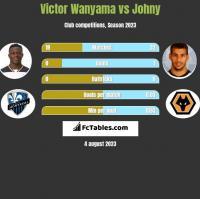Victor Wanyama vs Johny h2h player stats