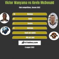 Victor Wanyama vs Kevin McDonald h2h player stats