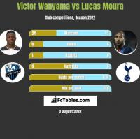 Victor Wanyama vs Lucas Moura h2h player stats