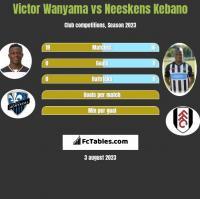 Victor Wanyama vs Neeskens Kebano h2h player stats