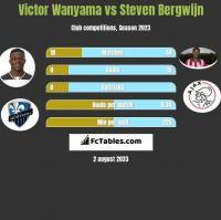 Victor Wanyama vs Steven Bergwijn h2h player stats