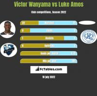 Victor Wanyama vs Luke Amos h2h player stats