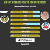 Victor Wernersson vs Frederik Holst h2h player stats