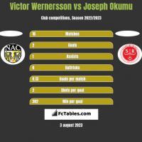 Victor Wernersson vs Joseph Okumu h2h player stats