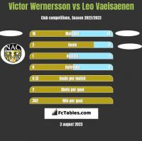 Victor Wernersson vs Leo Vaeisaenen h2h player stats