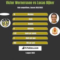 Victor Wernersson vs Lucas Bijker h2h player stats