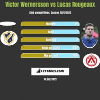 Victor Wernersson vs Lucas Rougeaux h2h player stats