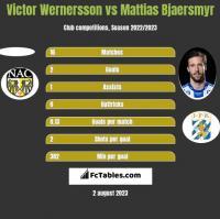 Victor Wernersson vs Mattias Bjaersmyr h2h player stats