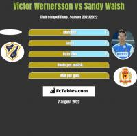 Victor Wernersson vs Sandy Walsh h2h player stats