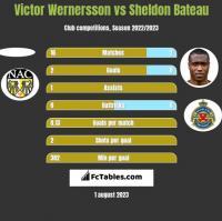 Victor Wernersson vs Sheldon Bateau h2h player stats