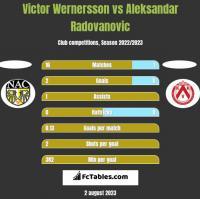 Victor Wernersson vs Aleksandar Radovanovic h2h player stats