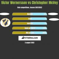Victor Wernersson vs Christopher McVey h2h player stats