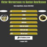 Victor Wernersson vs Gustav Henriksson h2h player stats