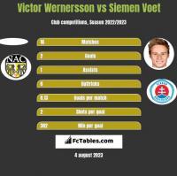 Victor Wernersson vs Siemen Voet h2h player stats