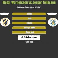 Victor Wernersson vs Jesper Tolinsson h2h player stats