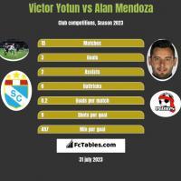Victor Yotun vs Alan Mendoza h2h player stats