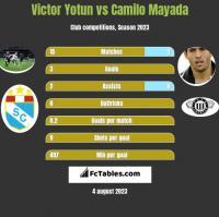Victor Yotun vs Camilo Mayada h2h player stats