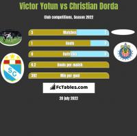 Victor Yotun vs Christian Dorda h2h player stats