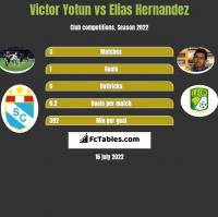 Victor Yotun vs Elias Hernandez h2h player stats
