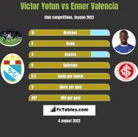 Victor Yotun vs Enner Valencia h2h player stats