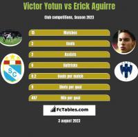 Victor Yotun vs Erick Aguirre h2h player stats