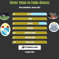 Victor Yotun vs Fabio Alvarez h2h player stats