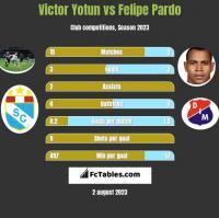 Victor Yotun vs Felipe Pardo h2h player stats