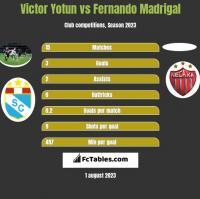 Victor Yotun vs Fernando Madrigal h2h player stats