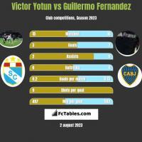 Victor Yotun vs Guillermo Fernandez h2h player stats