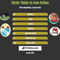 Victor Yotun vs Ivan Ochoa h2h player stats