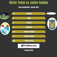 Victor Yotun vs Javier Aquino h2h player stats