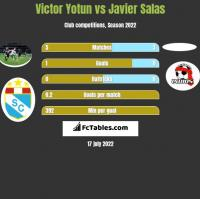 Victor Yotun vs Javier Salas h2h player stats