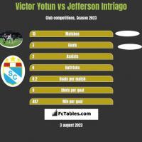 Victor Yotun vs Jefferson Intriago h2h player stats