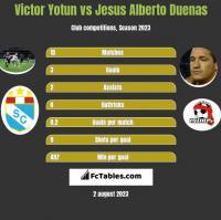 Victor Yotun vs Jesus Alberto Duenas h2h player stats