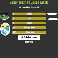 Victor Yotun vs Jesus Zavala h2h player stats