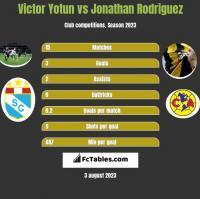 Victor Yotun vs Jonathan Rodriguez h2h player stats