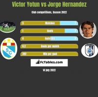 Victor Yotun vs Jorge Hernandez h2h player stats