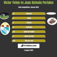 Victor Yotun vs Juan Antonio Portales h2h player stats