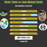 Victor Yotun vs Juan Manuel Iturbe h2h player stats