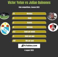 Victor Yotun vs Julian Quinones h2h player stats