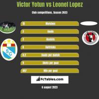 Victor Yotun vs Leonel Lopez h2h player stats